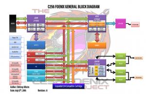 C256 General Block Diagram